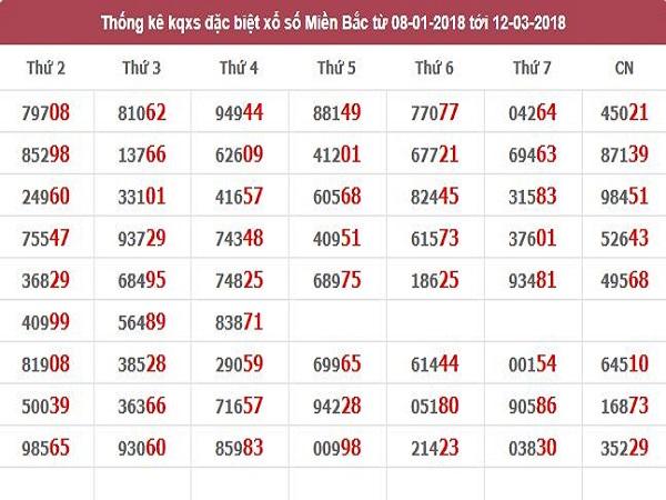 Phân tích các cặp lô đẹp trong xsmb ngày 26/04 xác suất trúng cao