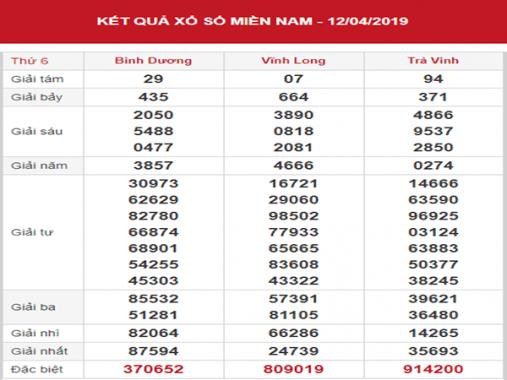 Dự đoán SXMN – Phân tích KQXSMN thứ 6 ngày 19/04/2019