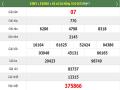 Thống kê lô vip dự đoán kqxsmb ngày 22/05