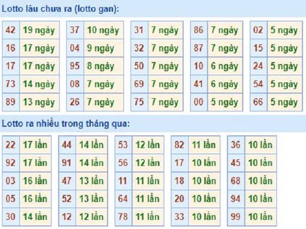 thong-ke-tan-suat-loto-mien-bac-19-8-2019