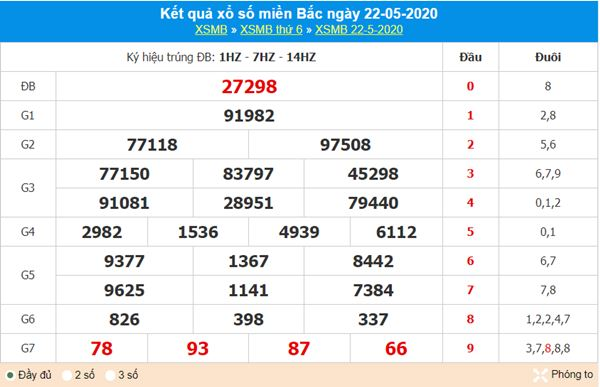 Dự đoán XSMB ngày 23/5/2020 - KQXS miền Bắc thứ 7