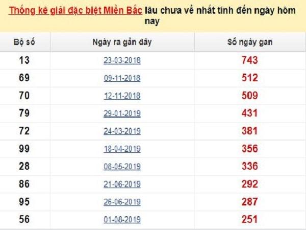 thong-ke-gdb-xsmb-lau-chua-ve-5-5-2020-min