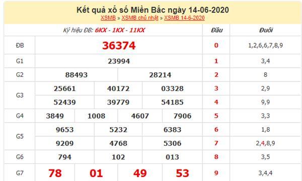 Soi cầu XSMB 15/6/2020 chốt lô số đẹp miền Bắc thứ 2
