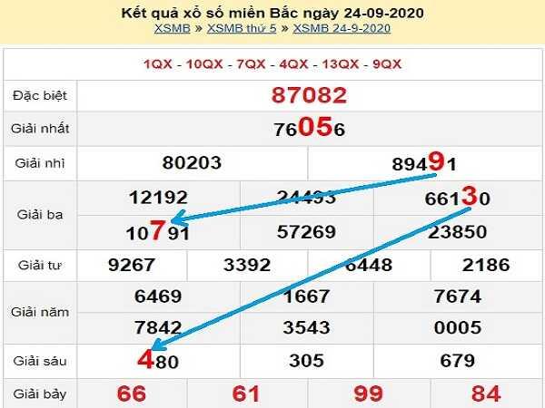 Nhận định KQXSMB ngày 25/09/2020- xổ số miền bắc hôm nay