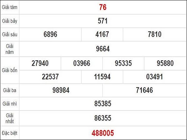Dự đoán XSBD 25/9/2020 - Quay thử xổ số Bình Dương ngày 25 tháng 9 năm 2020