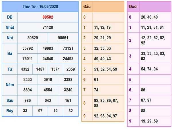 Thống kê KQXSMB- xổ số miền bắc thứ 5 ngày 17/09/2020 chuẩn xác