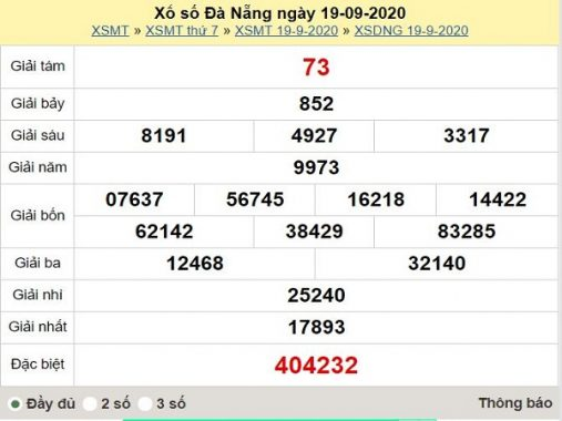 Thống kê XSDNG ngày 23/9/2020, thống kê xổ số Đà Nẵng