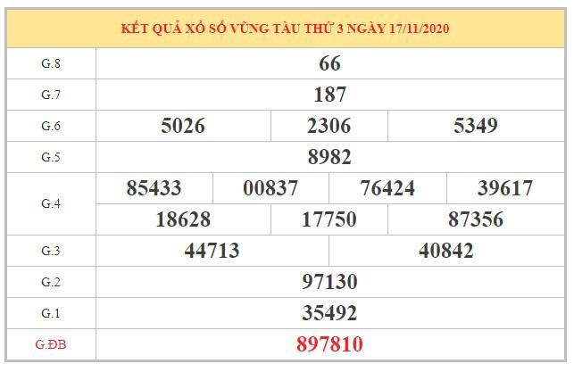 Soi cầu XSVT ngày 24/11/2020 dựa trên kết quả kỳ trước