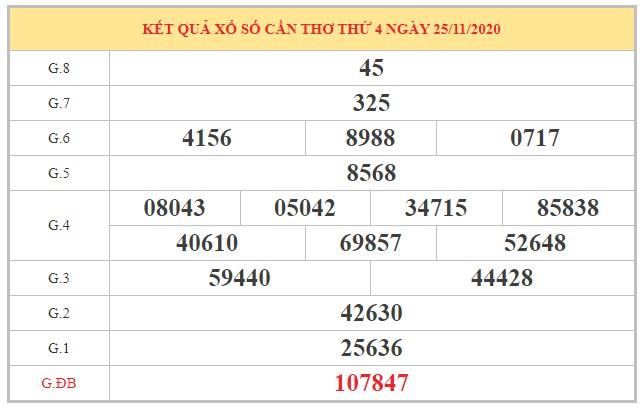 Soi cầu XSCT ngày 02/12/2020 dựa trên kết quả kì trước