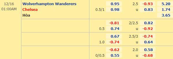 Kèo bóng đá giữa Wolves vs Chelsea