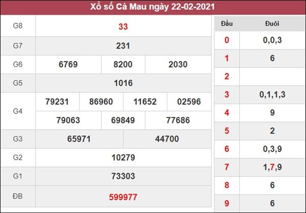 Soi cầu XSCM 1/3/2021 chốt bạch thủ lô Cà Mau thứ 2