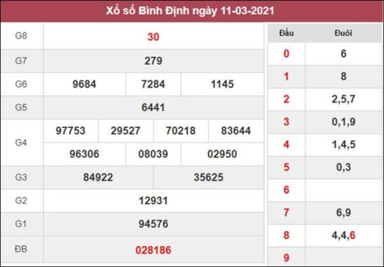 Soi cầu KQXS Bình Định 18/3/2021 thứ 5 miễn phí siêu chuẩn xác