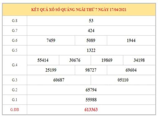 Thống kê KQXSQNG ngày 24/4/2021 dựa trên kết quả kì trước