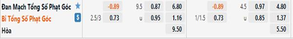 Kèo bóng đá giữa Đan Mạch vs Bỉ