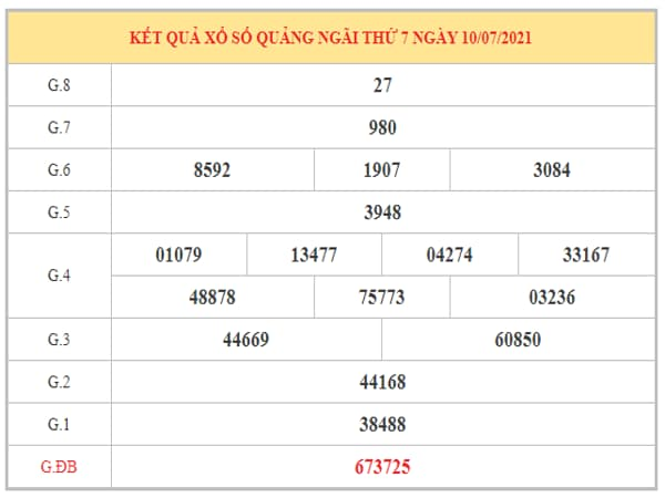 Thống kê KQXSQNG ngày 17/7/2021 dựa trên kết quả kì trước