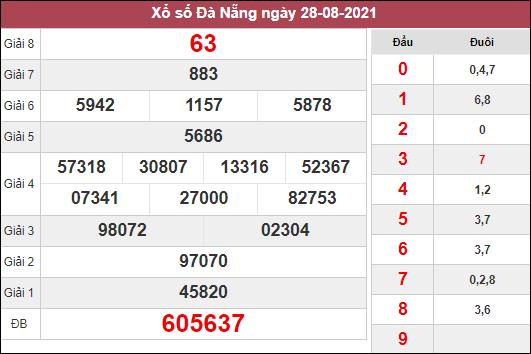 Thống kê KQXSDNG ngày 1/9/2021 dựa trên kết quả kì trước