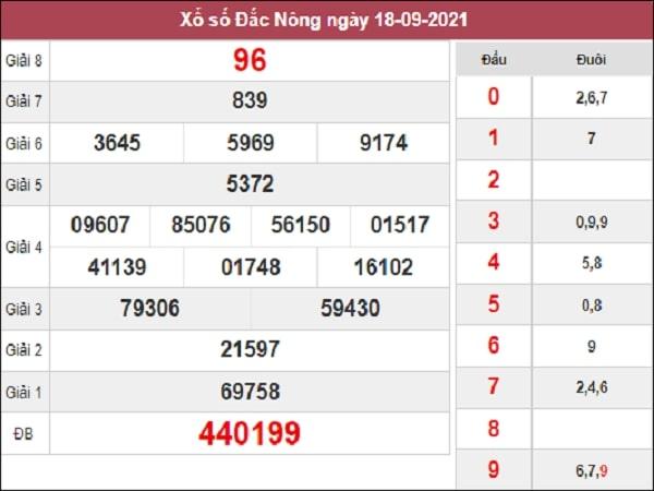 Thống kê XSDNO 25-09-2021