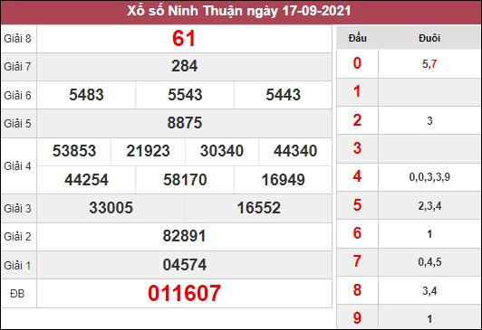 Thống kê xổ số Ninh Thuận ngày 24/9/2021 dựa trên kết quả kì trước