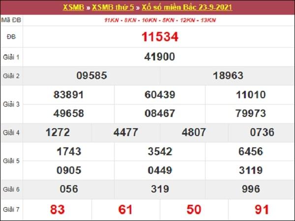 Thống kê XSMB 24/9/2021